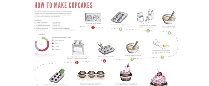 Go To Cupcake Infographic