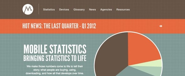 View Information about Mobile Statistics
