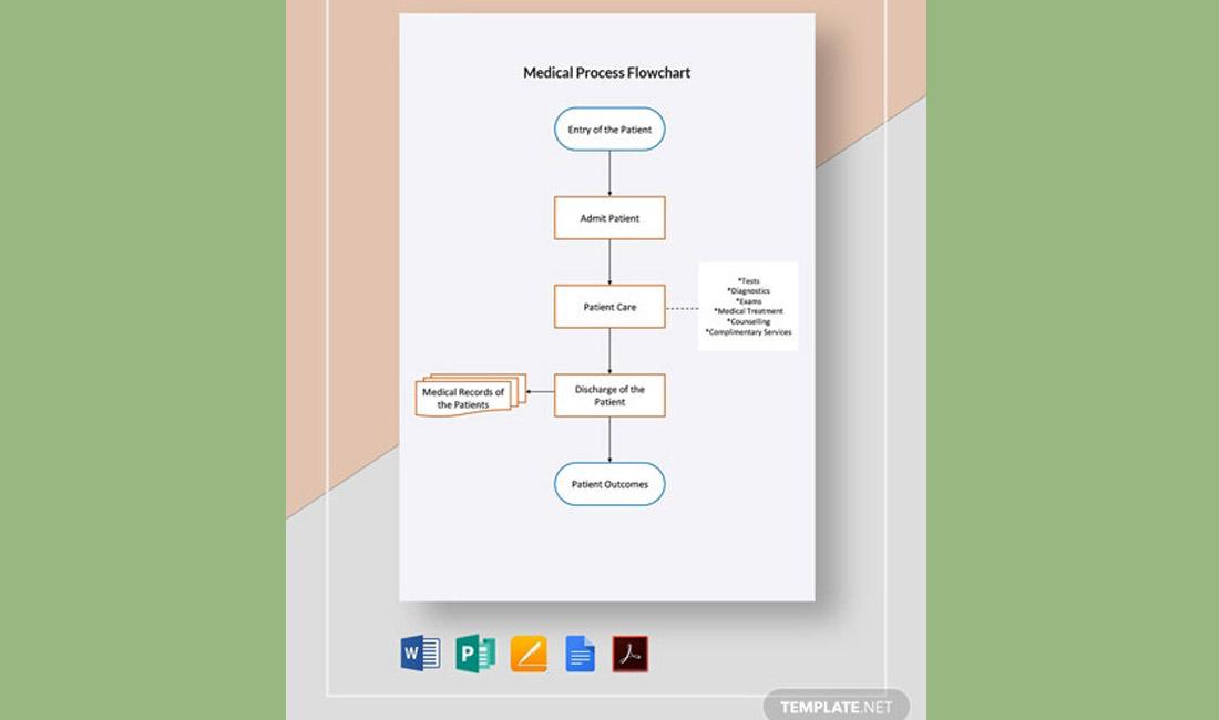 Free Medical Process Word Flowchart Template