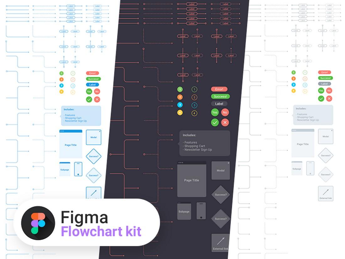Free UX Flowchart kit for Figma
