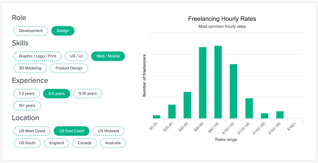 freelance prices
