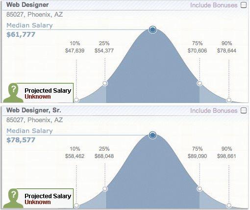 How Much Money Do Graphic Designers Make