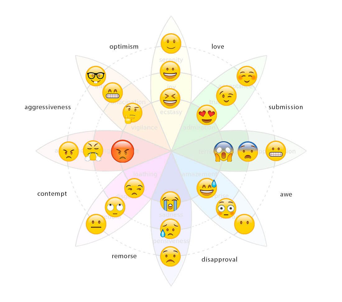 emotive UI