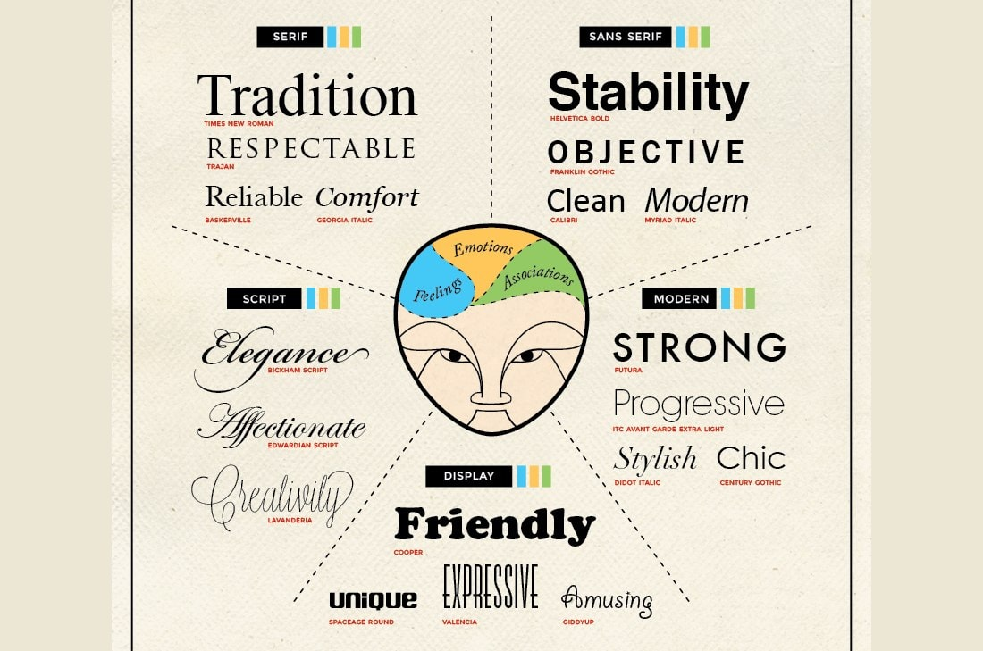 font-psychology Design Psychology: 8 Strategies to Use in Your Projects design tips