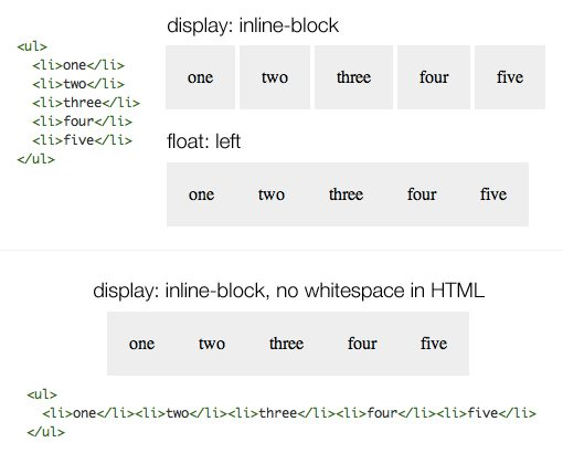 What Is An Inline Block