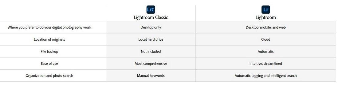 lightroom vs classic