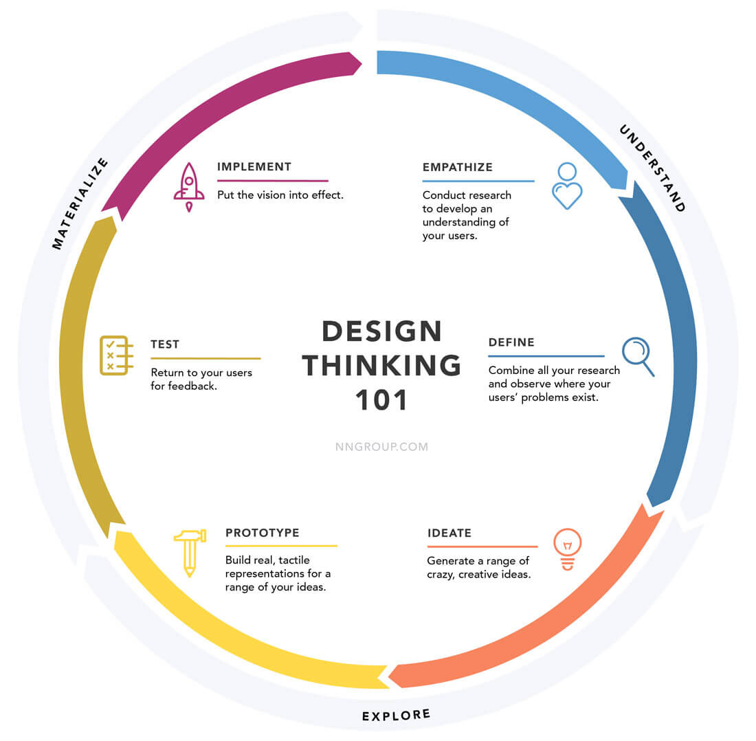 Design Of Classroom Action Research ~ Thinking about design is it important