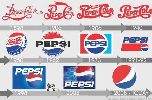 pepsicoke 6 Pepsi và Coke: Sức Mạnh của Thương Hiệu
