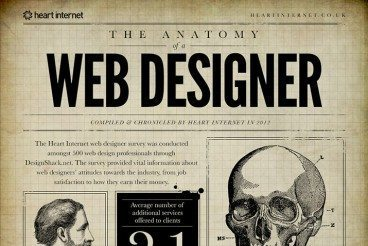 The Web Design Survey 2012: The Results Are In!
