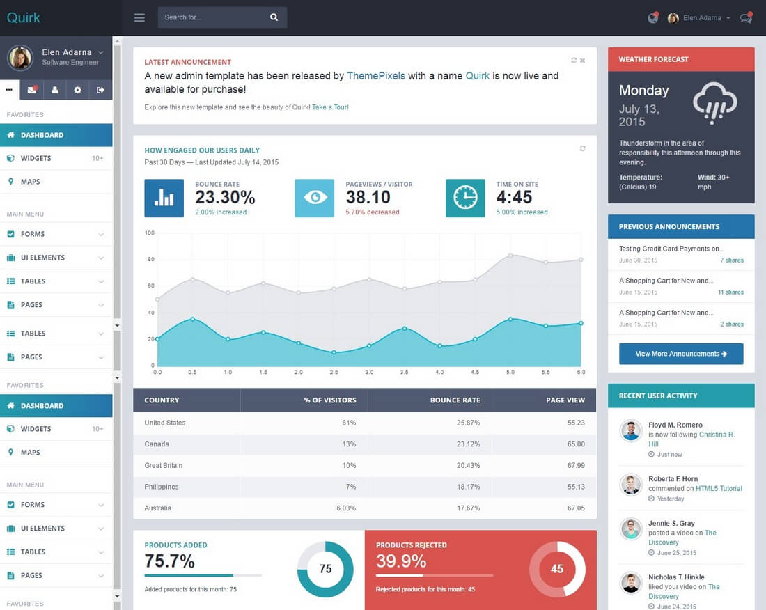 quirk 40+ Best Bootstrap Admin Templates of 2019 design tips