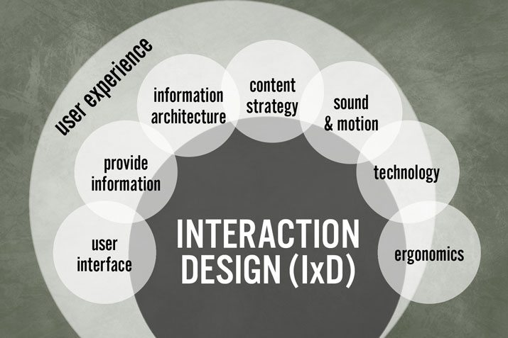 interaction design coursework I designed this course to introduce fellow students to human centered interface design it covers in a brief and simple form what i think is essential to design interfaces and digital product that enable.