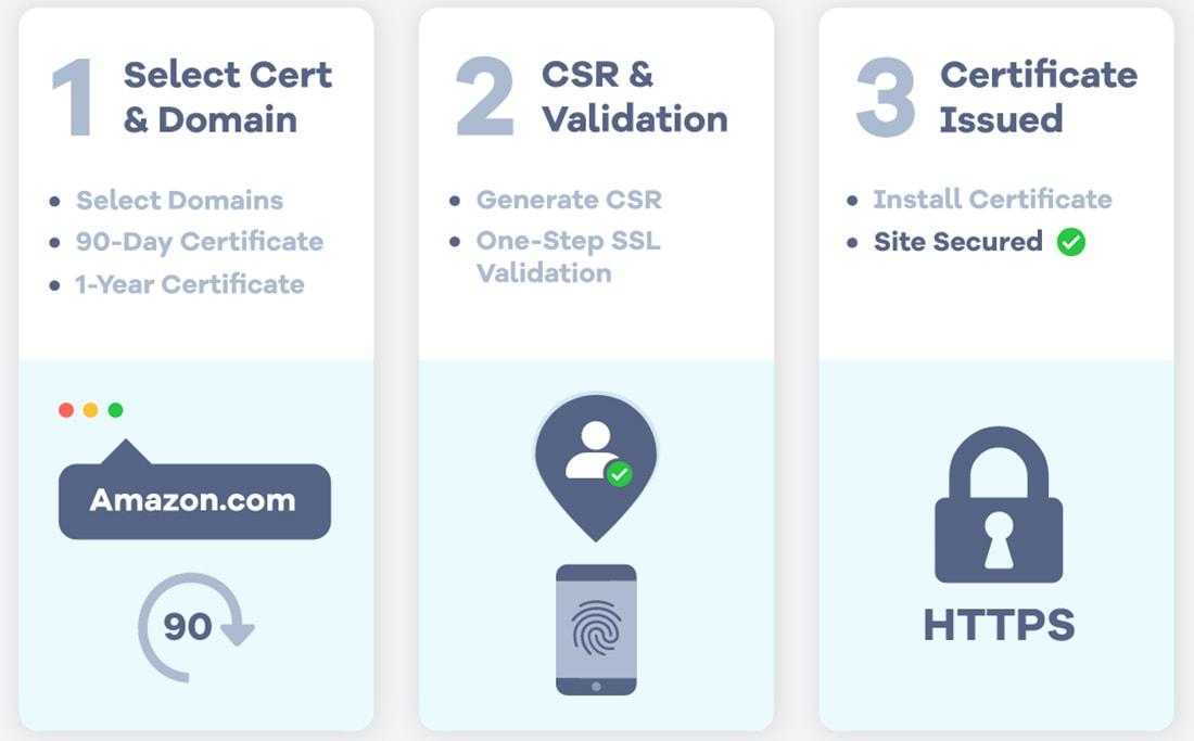 zerossl-3steps Get Free SSL Protection With ZeroSSL design tips