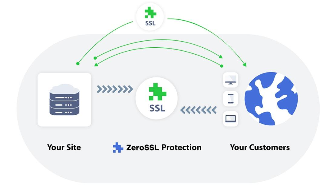 zerossl Get Free SSL Protection With ZeroSSL design tips